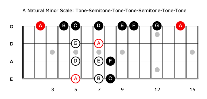 The Natural Minor Scale - formula for bass guitar