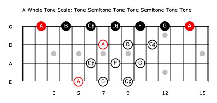 The Whole Tone Scale - formula for bass guitar