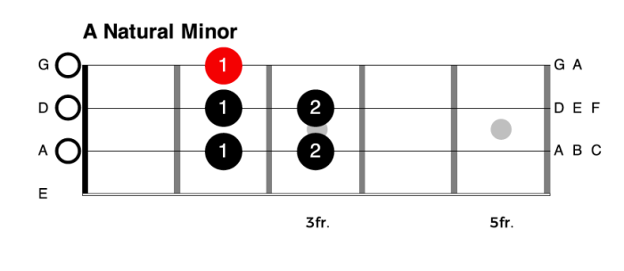 One Octave A Natural Minor Scale for Bass Guitar
