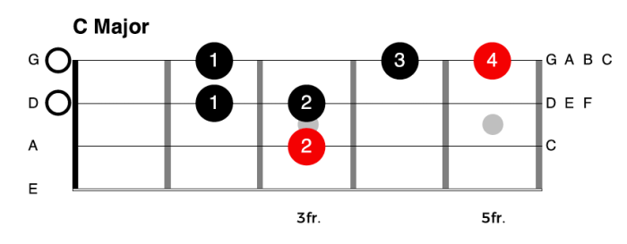 One Octave C Major Scale for Bass Guitar