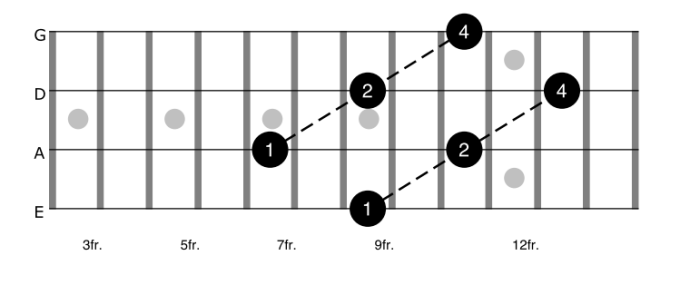 Sus2 Chords On Bass Guitar
