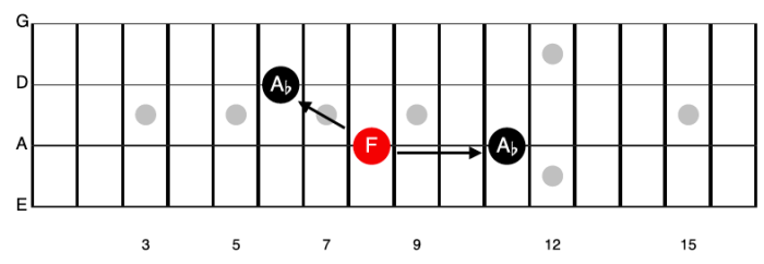 How to find the relative major scale