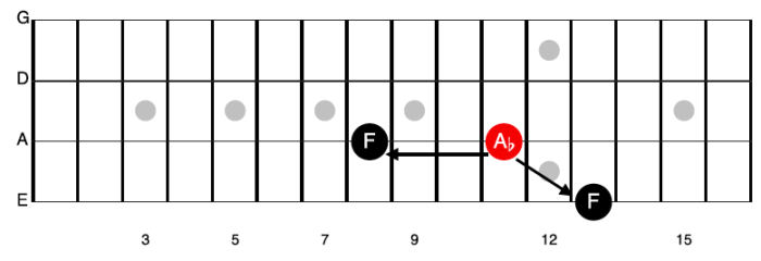 How to find the relative minor scale