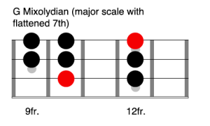 G Mixolydian - Learn the modes on bass guitar