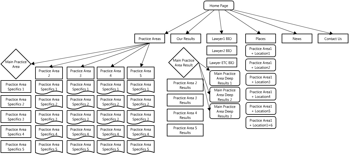 SEO Site Architecture: Online Business Creators
