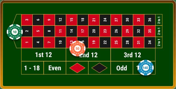 Beste Roulette Strategie: Systeme einfach erklärt & bewertet