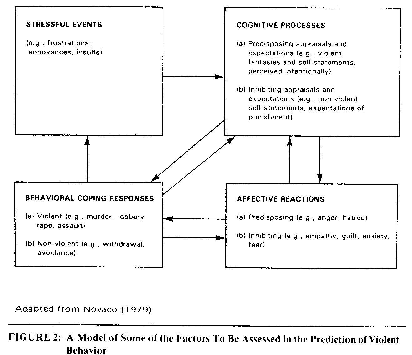 Cbt Model Of Anger