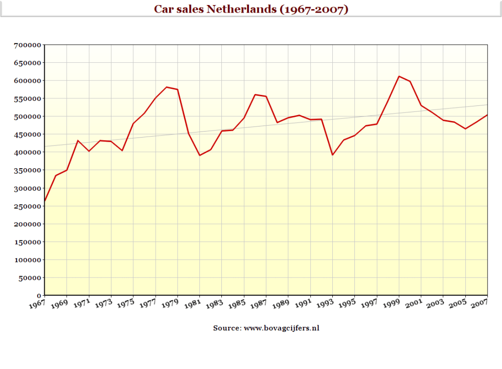 medium resolution of car sales 1967 2007 nl