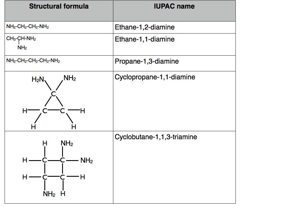 Nomenclature Of Amines Continued