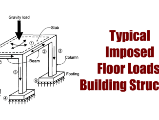 Typical Imposed Floor Loads in a Building Structure