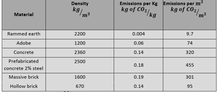 Emission of carbon dioxide of different materials