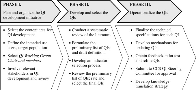 Best Practices for Developing Cardiovascular Quality