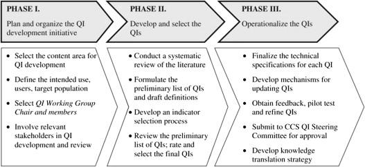 Pan-Canadian Development of Cardiac Rehabilitation and