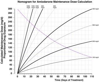 A MAINTENANCE DOSING NOMOGRAM TO AID CLINICAL DECISION