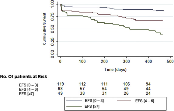 Prognosis Impact of Frailty Assessed by the Edmonton Frail
