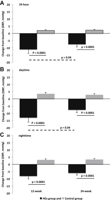 Hypotensive Effect of Heated Water-Based Exercise Persists
