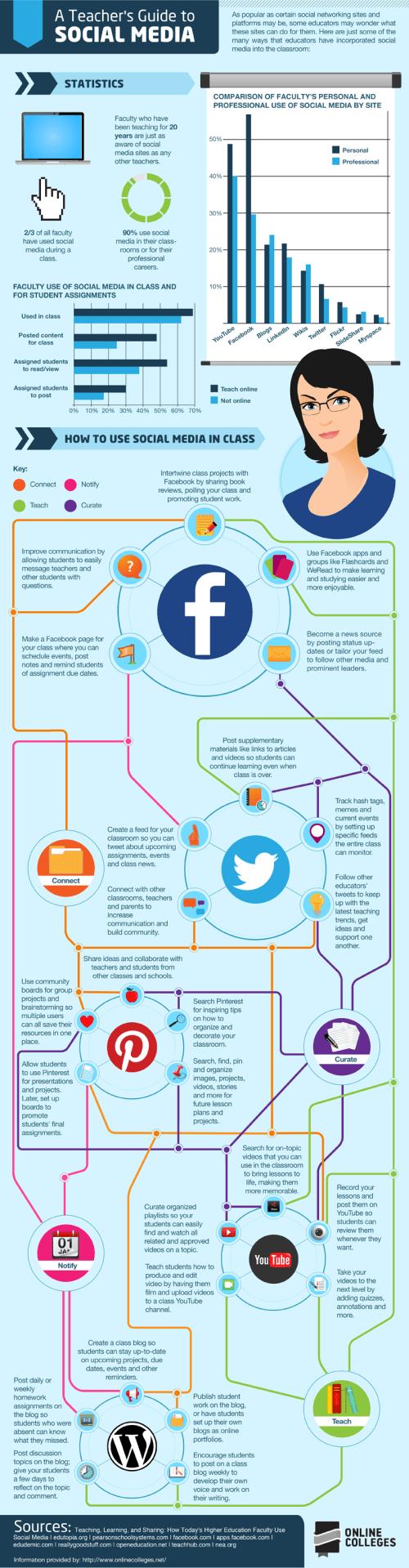 A Teacher's Guide to Social Media