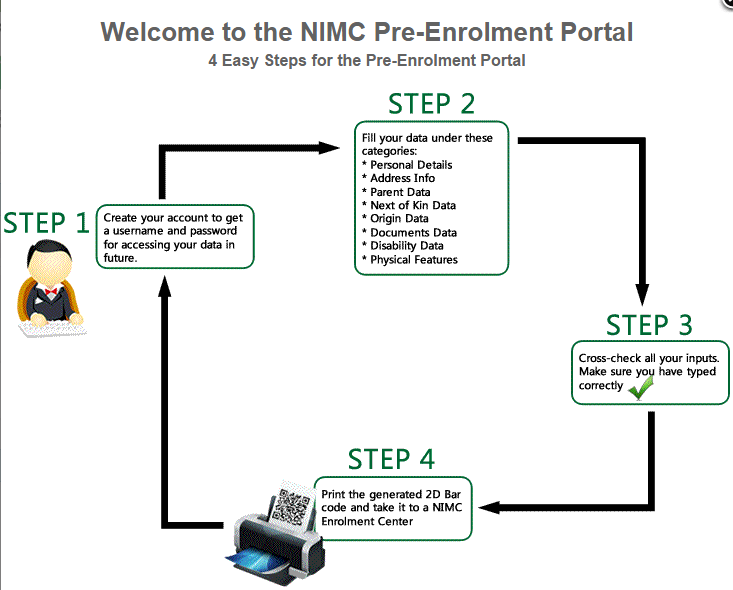 NIMC pre-Registration process