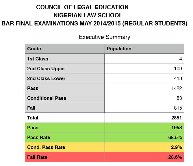 2015 Nigerian Law School Bar II final Result Checking