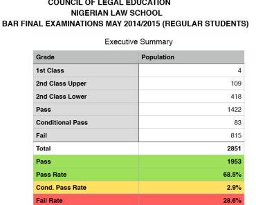 2015 Nigerian Law School Bar II final Result Checking