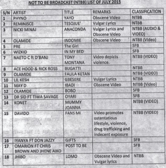 List of Music Tracks Banned by NBC in 2015 from featuring on Radio and TV stations