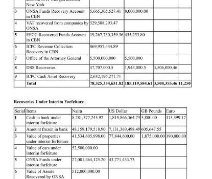 Recovered Cash and Assets