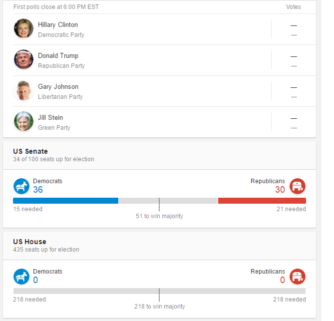 US Election Update