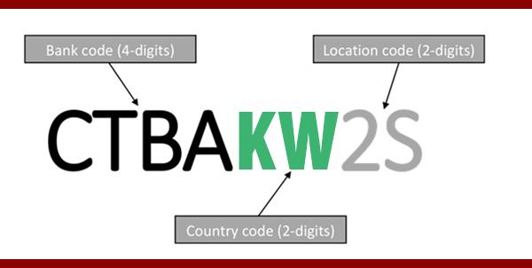 KUWAIT BANKS SWIFT Codes