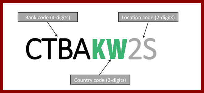 KUWAIT BANKS SWIFT Codes