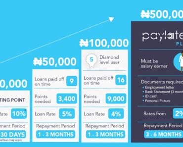 Top Best Mobile Loan Apps In Nigeria