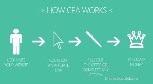 cpa-marketing-working-model