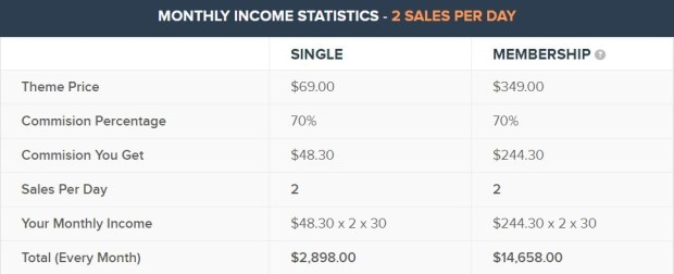 Mythemeshop affiliate program - Mythemeshop statistics