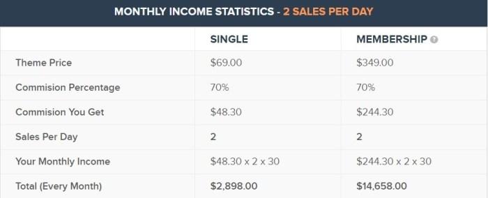 Mythemeshop affiliate program - Mythemeshop statistics