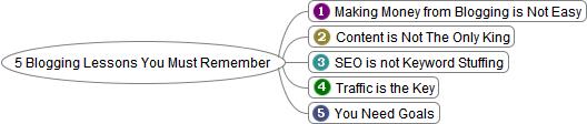 Mindmaps for blogging lessons