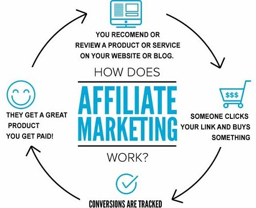 Beginners Guide to Affiliate Marketing - Affiliate marketing steps