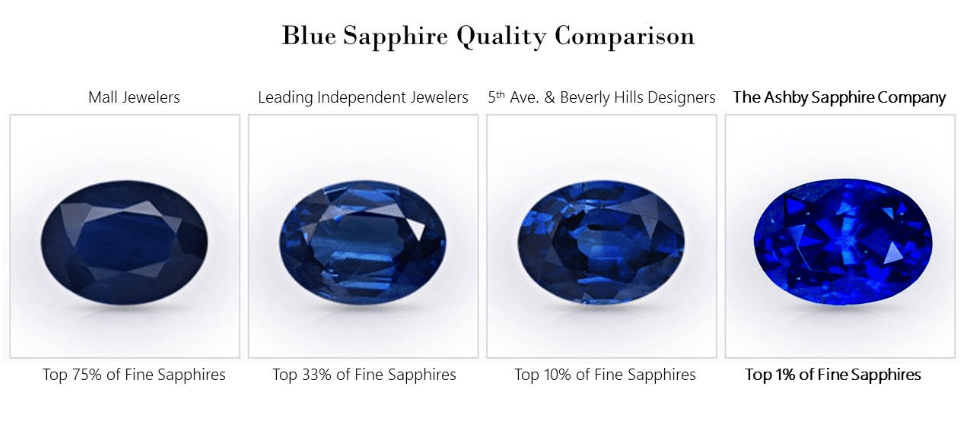 how to buy sapphires