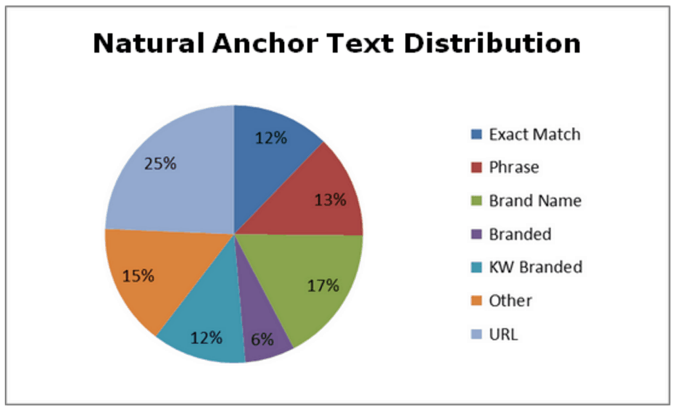 Anchor Text Distribution Source: http://www.linksmanagement.com/natural-anchor-text-distribution-formula/