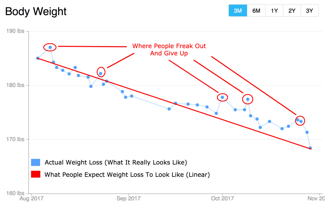 Weight Loss Expectations Versus Reality