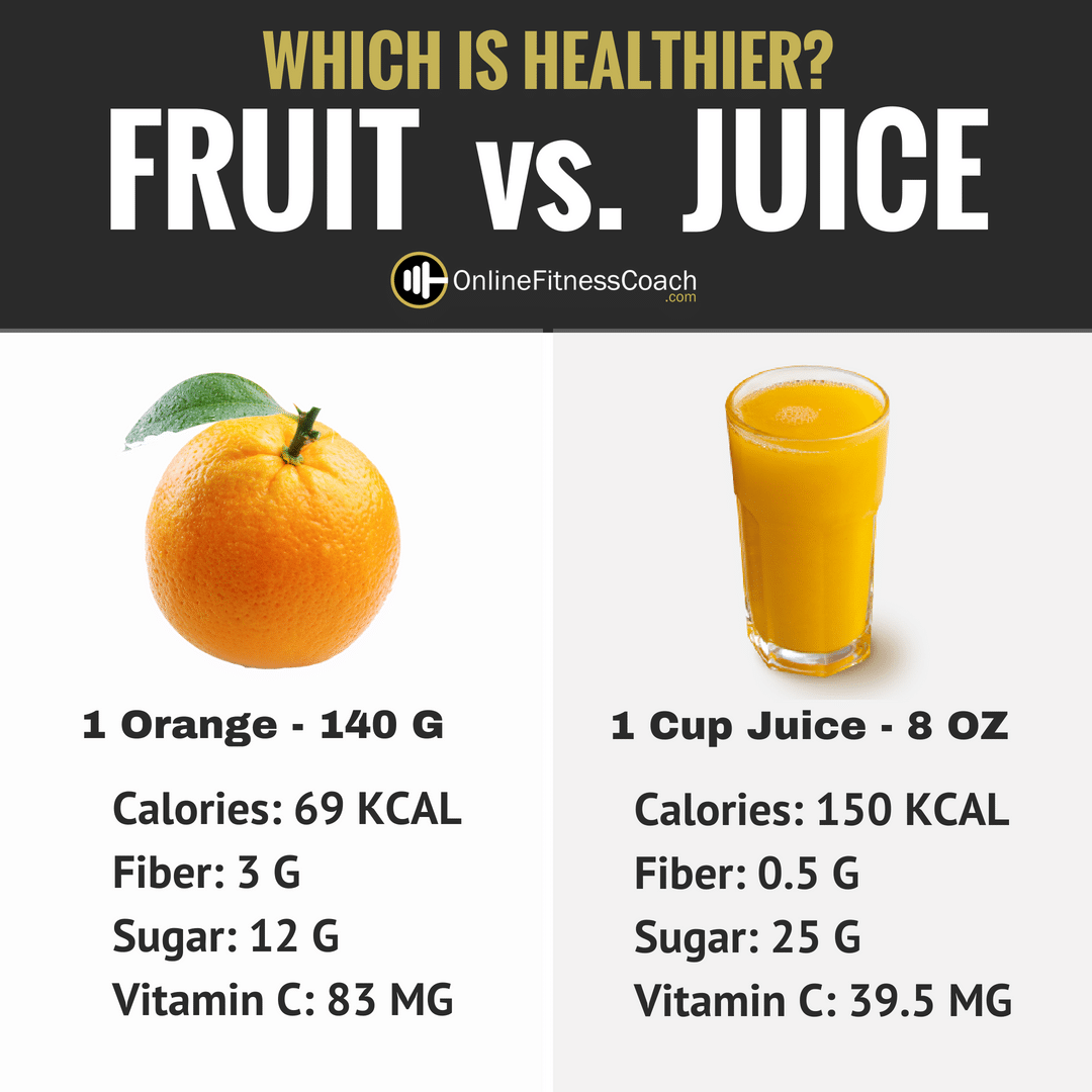 Image result for fruits juice vs whole fruits