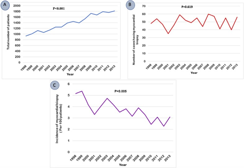National Trends and Outcomes of Endomyocardial Biopsy for