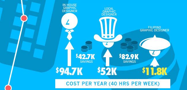 designer va costs and savings