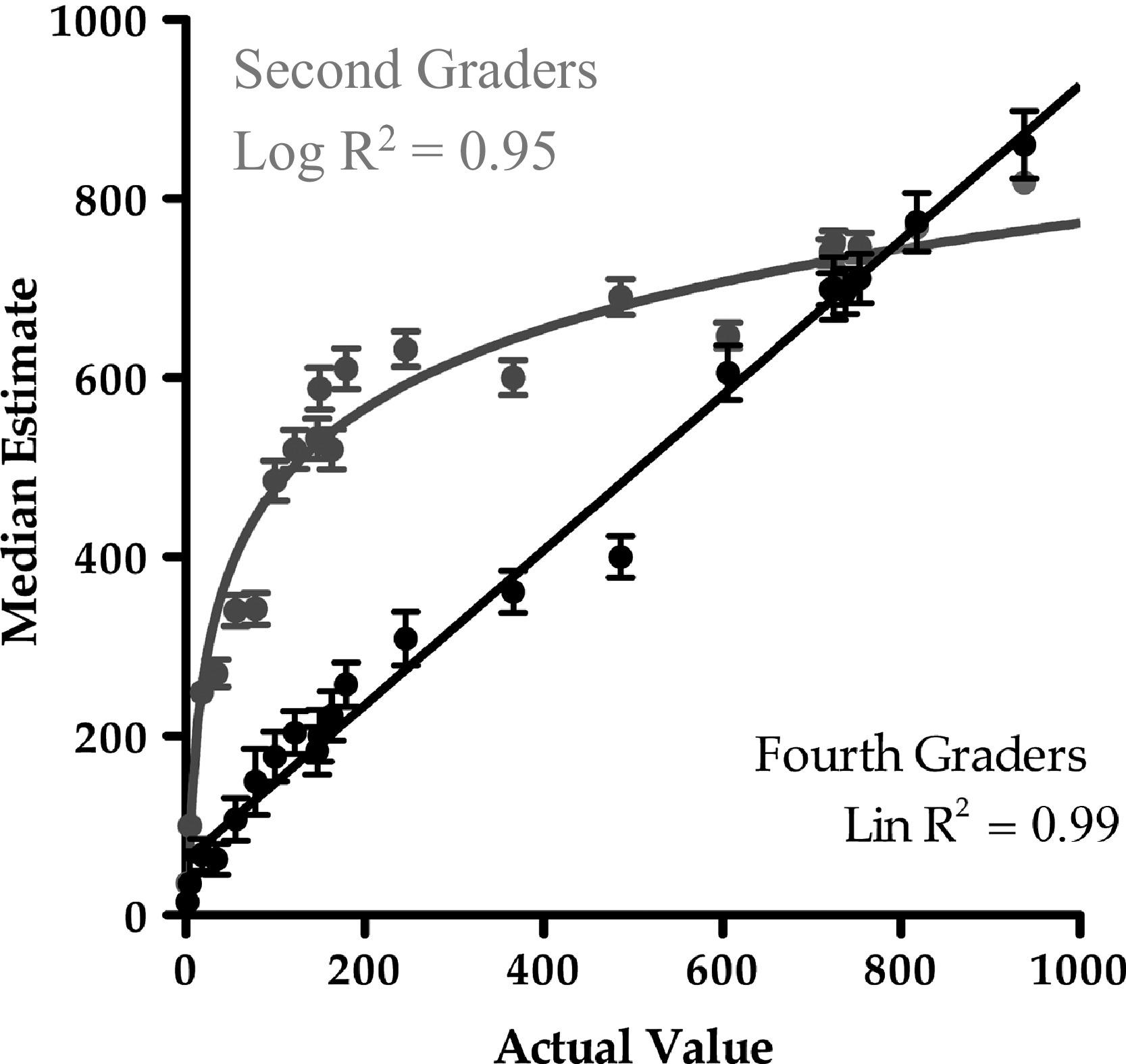 Magnitude knowledge: the common core of numerical