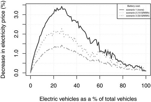 Electric Vehicle Virtual Power Plant Dilemma: Grid