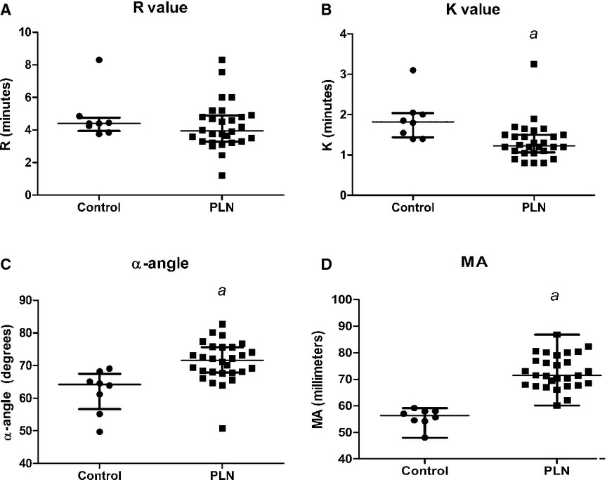 Hypercoagulability in Dogs with Protein‐Losing Nephropathy