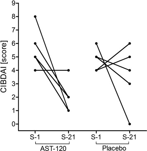 Efficacy of AST‐120 in Dogs with Chronic Idiopathic