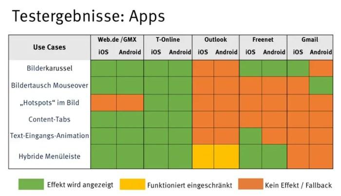 BVDW untersucht den Status von Interactive E-Mail in Deutschland und spricht Handlungsempfehlungen aus