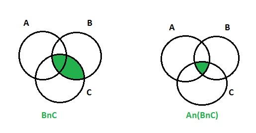 Proof by venn diagram