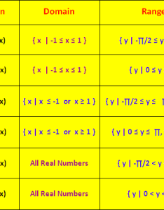 Rule to find domain of inverse trigonometric functions also and range rh onlinemath all