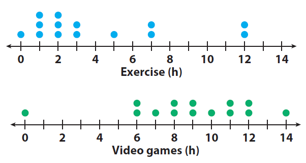 Comparing data displayed in dot plots