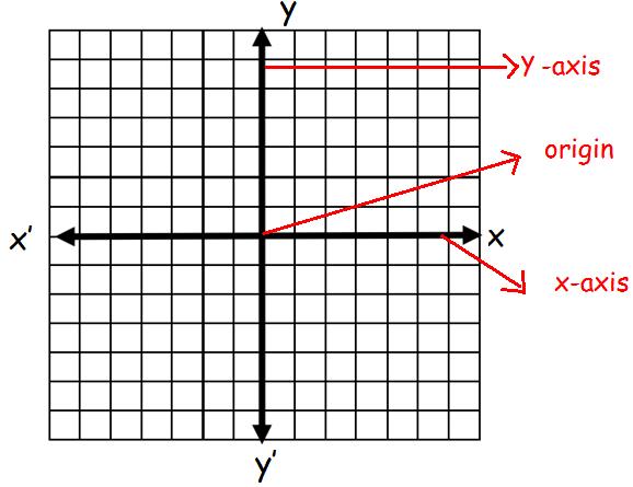 Quadrants and axes